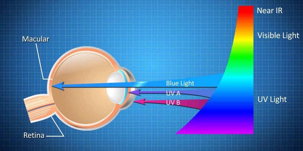 نور آبی و اثرات آن بر چشم