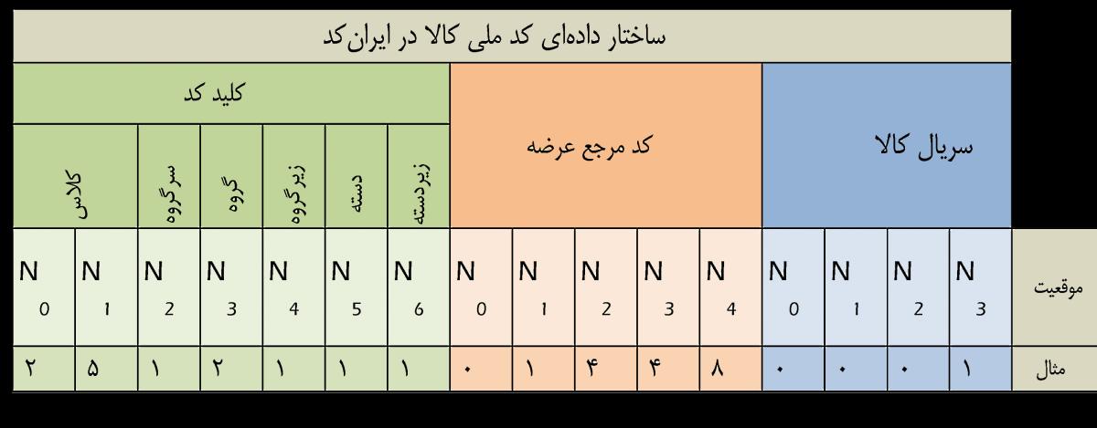 ایران کد چیست و چه کاربردی دارد؟
